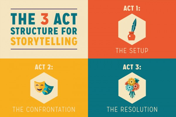 the-3-act-structure-for-storytelling