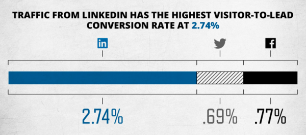 how to market on linkedin infographic